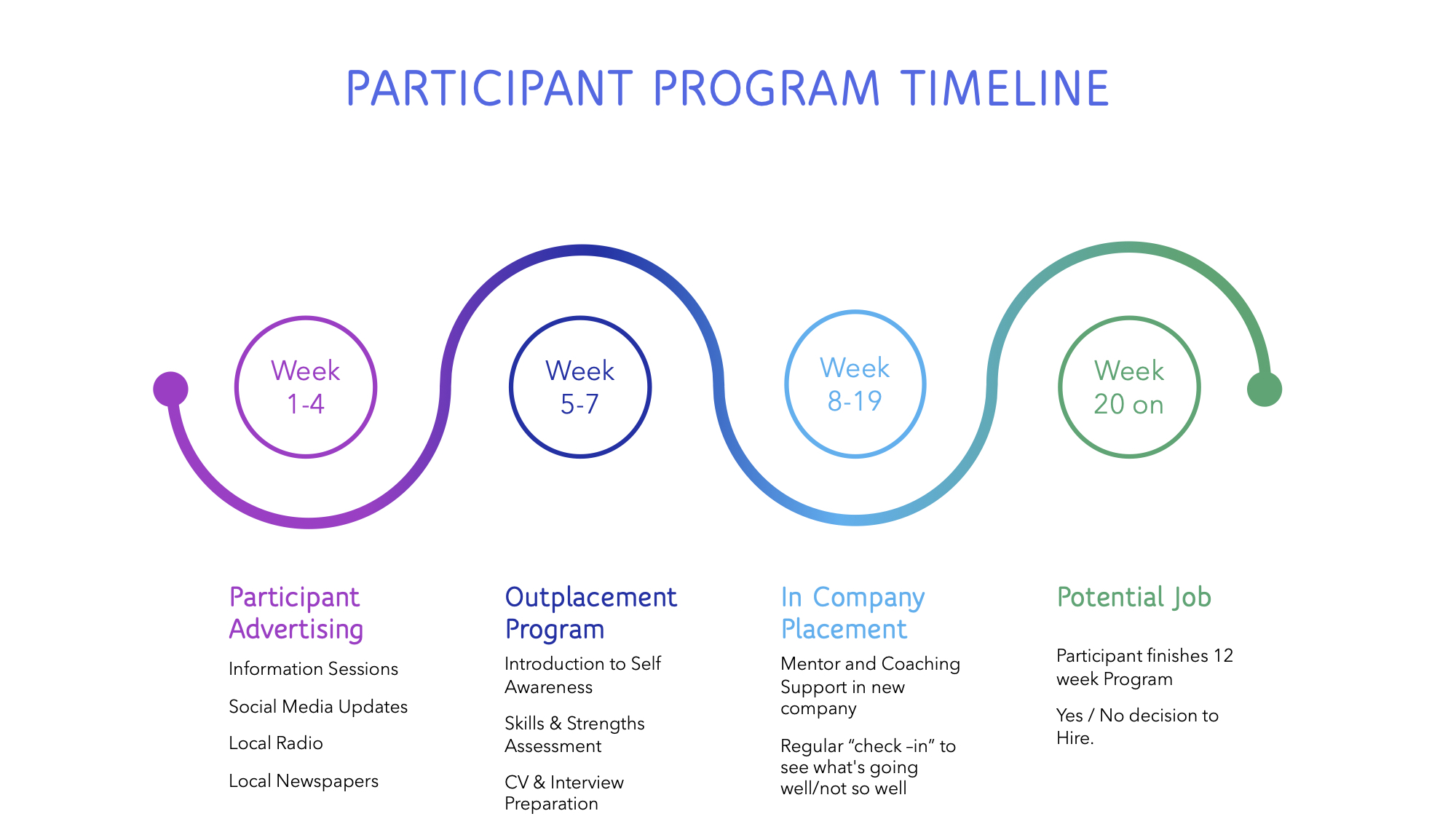 Participant Program Timeline