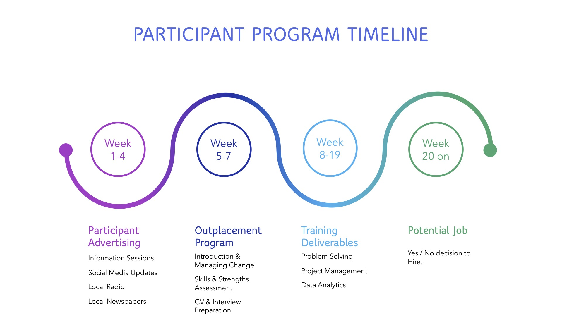 Participant Program Timeline Rev1_Updated 150421[2] - Read-Only copy